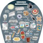 Info ramassage ordures ménagères